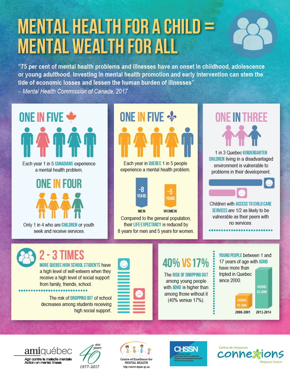 coping and mental health among university