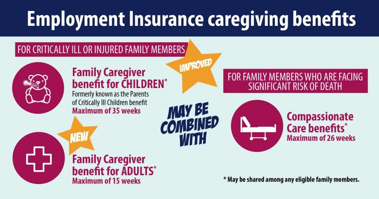 New EI Family Caregiver Benefit for Adults and Improved Family Caregiver Benefit for Children